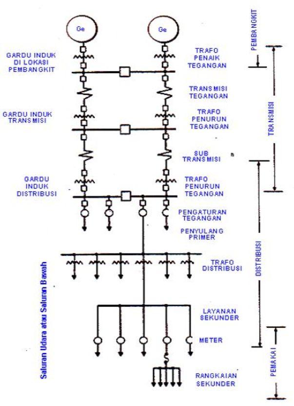 Rangkuman 13 bab elektronika industri ahmadsatyawicaksana konfigurasi sistem tenaga listrik ccuart Image collections